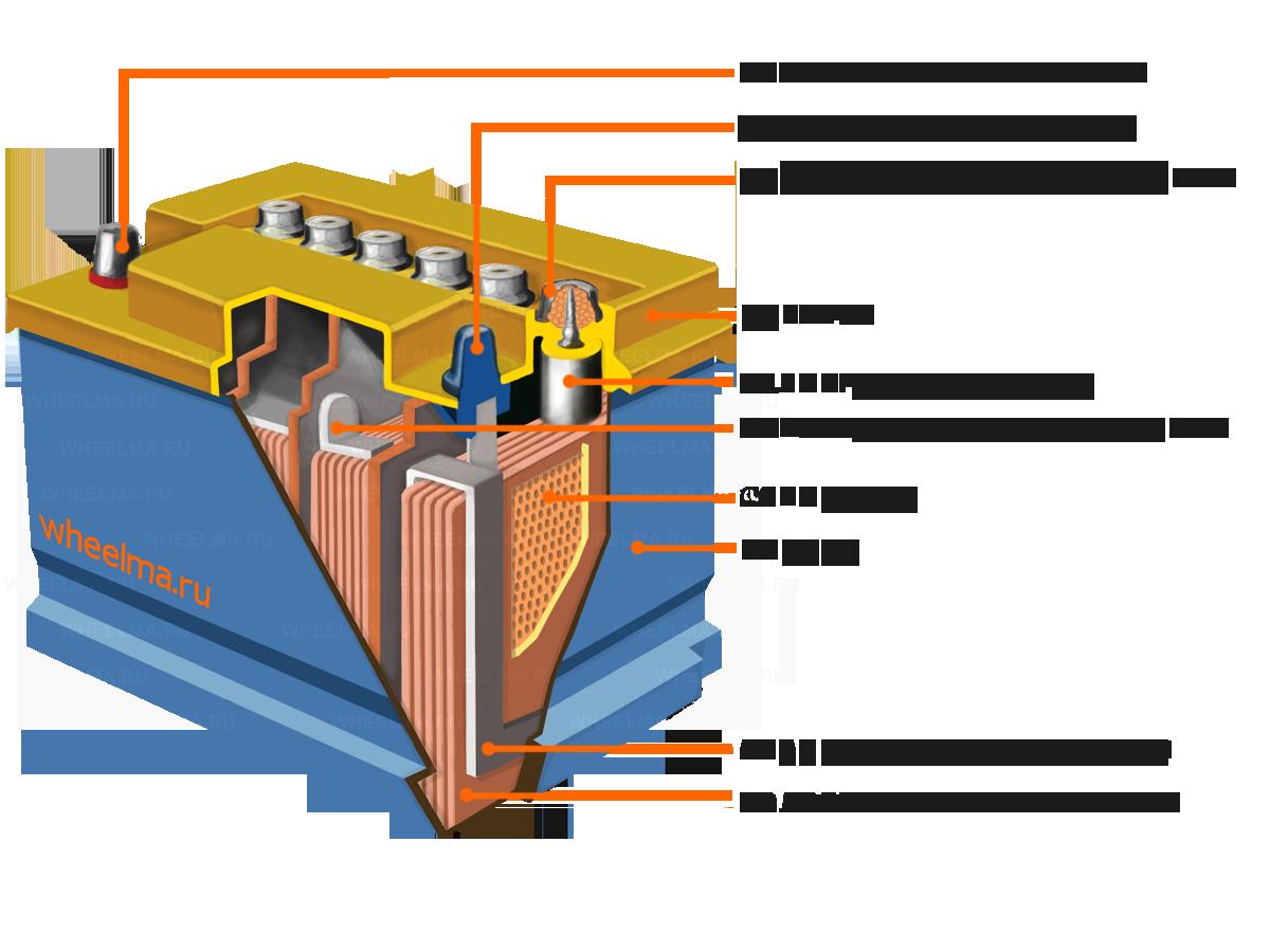 Схема соединения пластин кислотного аккумулятора